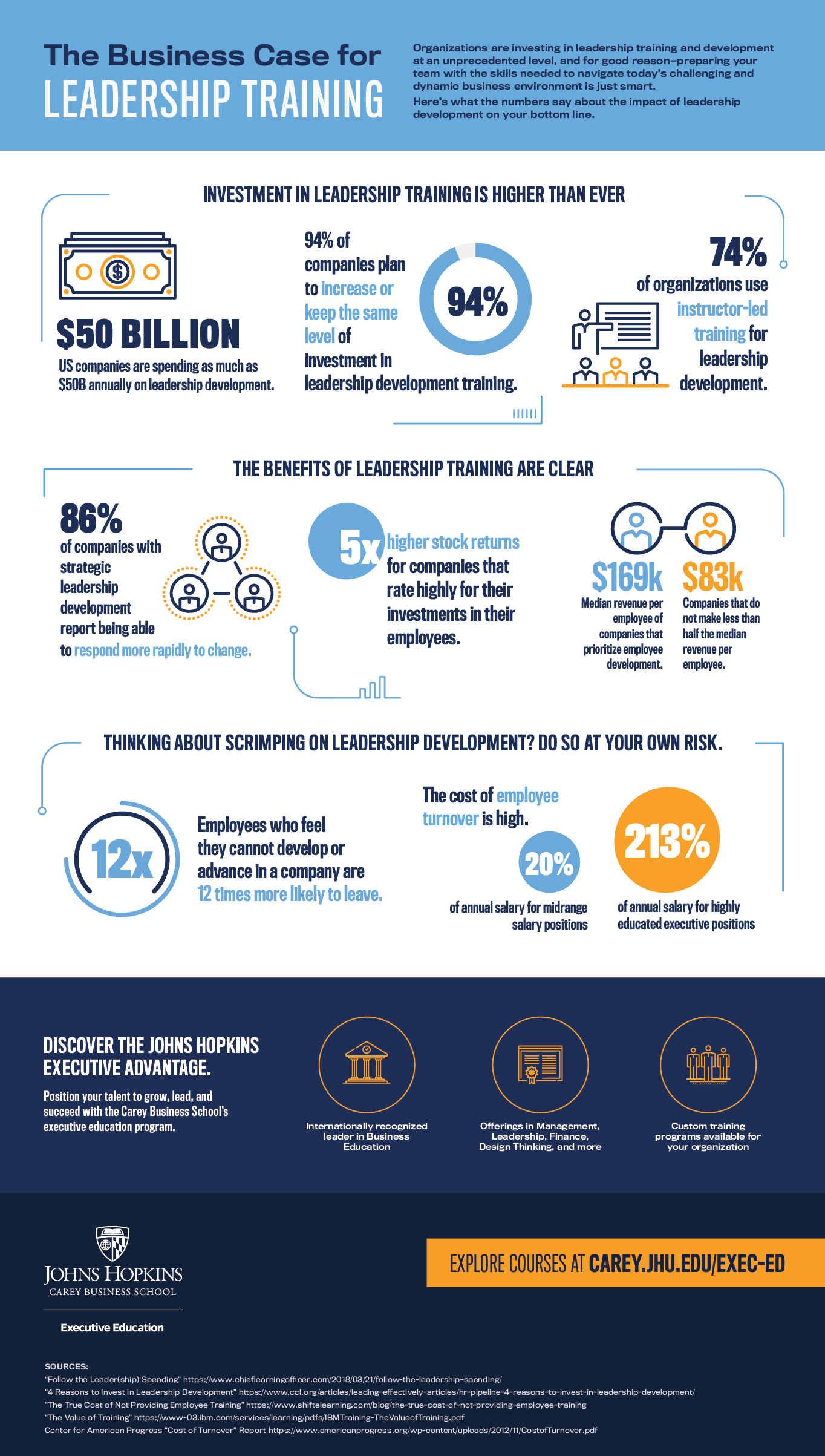 Executive Education Leadership Infographic