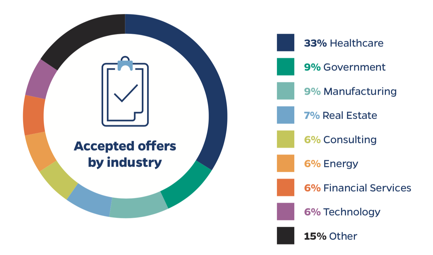 Our flexible MBA graduates have accepted job offers in the following industries: 33% in healthcare, 9% in government, 9% in manufacturing, 7% in real estate, 6% in consulting, 6% in energy, 6% in financial services, 6% in technology and 15% in another industry.