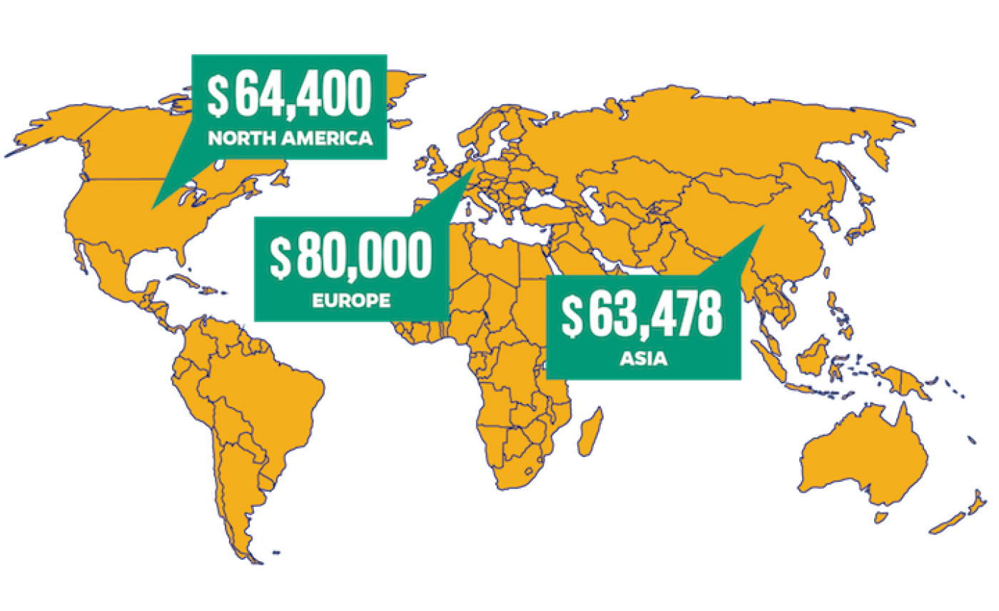 A world map showing average salaries by region, with North America reporting $64,400, Europe reporting $80,000 and Asia reporting $63,478