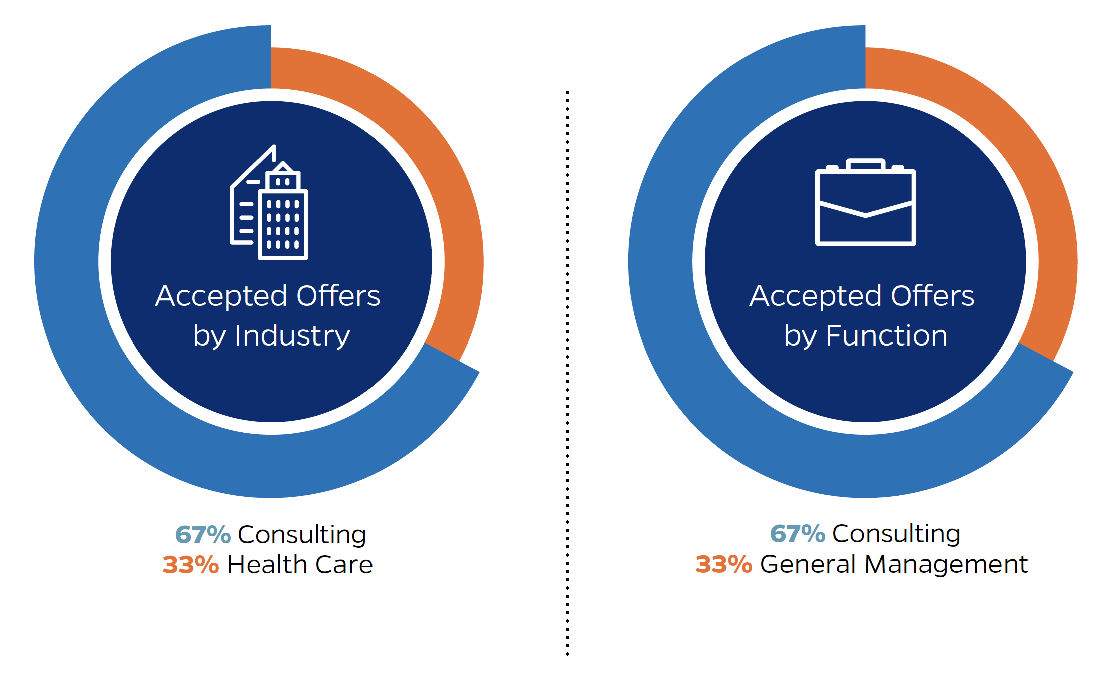 Flexible MBA Employment Statistics | Johns Hopkins Carey